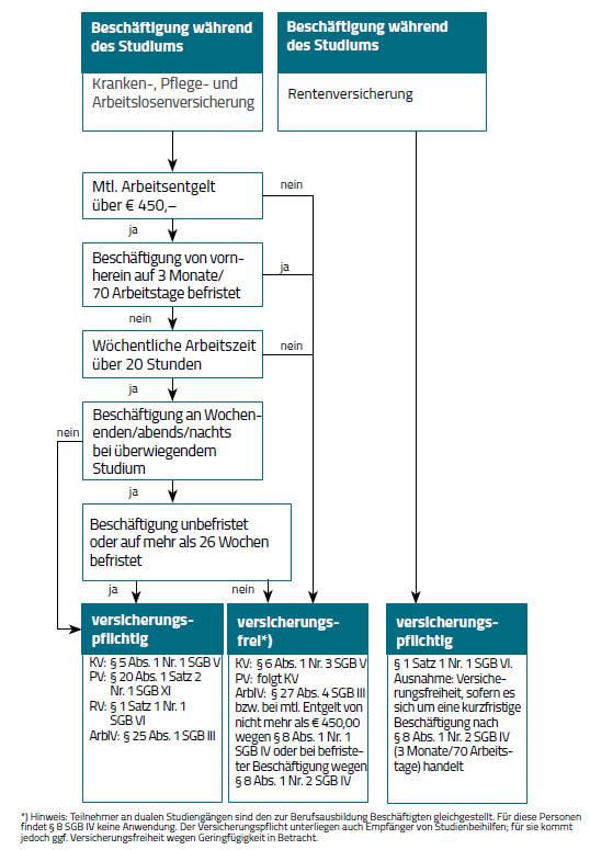 Schaubild versicherungsrechtliche Beurteilung von beschäftigten Studenten